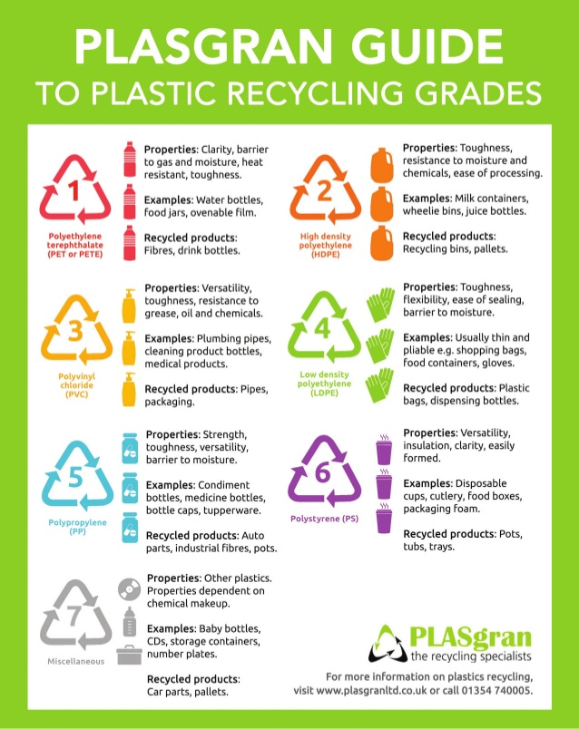Recyclability of Plastics